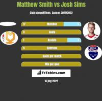 Matthew Smith vs Josh Sims h2h player stats