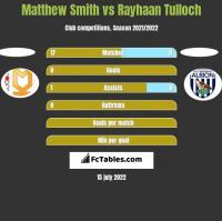 Matthew Smith vs Rayhaan Tulloch h2h player stats