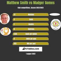 Matthew Smith vs Madger Gomes h2h player stats