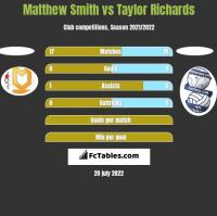 Matthew Smith vs Taylor Richards h2h player stats