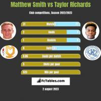 Matthew Smith vs Taylor Richards h2h player stats