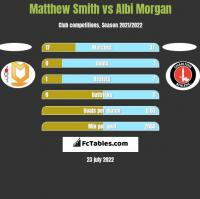 Matthew Smith vs Albi Morgan h2h player stats