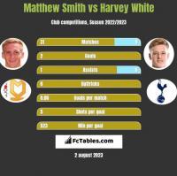 Matthew Smith vs Harvey White h2h player stats