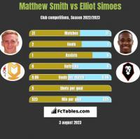 Matthew Smith vs Elliot Simoes h2h player stats