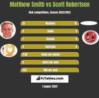Matthew Smith vs Scott Robertson h2h player stats