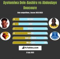 Ayotomiwa Dele-Bashiru vs Abdoulaye Doucoure h2h player stats