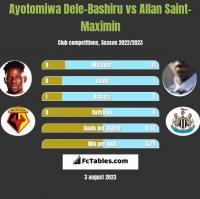 Ayotomiwa Dele-Bashiru vs Allan Saint-Maximin h2h player stats