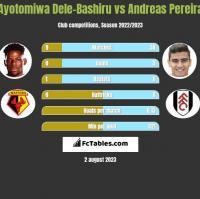 Ayotomiwa Dele-Bashiru vs Andreas Pereira h2h player stats