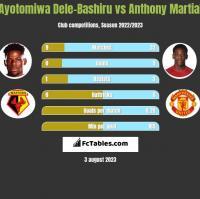 Ayotomiwa Dele-Bashiru vs Anthony Martial h2h player stats