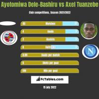 Ayotomiwa Dele-Bashiru vs Axel Tuanzebe h2h player stats