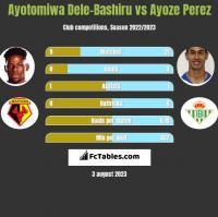 Ayotomiwa Dele-Bashiru vs Ayoze Perez h2h player stats