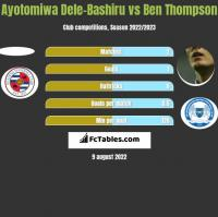 Ayotomiwa Dele-Bashiru vs Ben Thompson h2h player stats