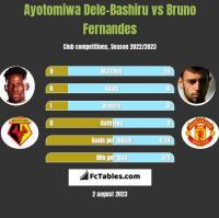 Ayotomiwa Dele-Bashiru vs Bruno Fernandes h2h player stats