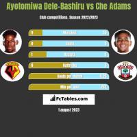 Ayotomiwa Dele-Bashiru vs Che Adams h2h player stats