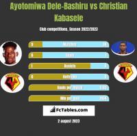 Ayotomiwa Dele-Bashiru vs Christian Kabasele h2h player stats