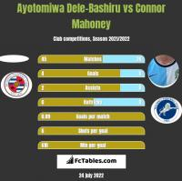 Ayotomiwa Dele-Bashiru vs Connor Mahoney h2h player stats