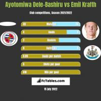 Ayotomiwa Dele-Bashiru vs Emil Krafth h2h player stats