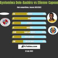 Ayotomiwa Dele-Bashiru vs Etienne Capoue h2h player stats