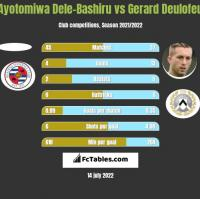 Ayotomiwa Dele-Bashiru vs Gerard Deulofeu h2h player stats