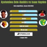 Ayotomiwa Dele-Bashiru vs Isaac Hayden h2h player stats