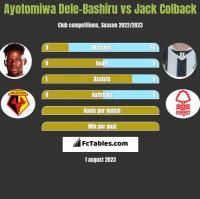Ayotomiwa Dele-Bashiru vs Jack Colback h2h player stats
