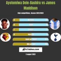 Ayotomiwa Dele-Bashiru vs James Maddison h2h player stats