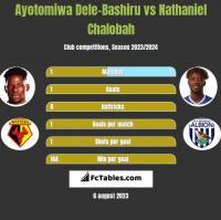 Ayotomiwa Dele-Bashiru vs Nathaniel Chalobah h2h player stats