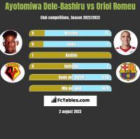 Ayotomiwa Dele-Bashiru vs Oriol Romeu h2h player stats