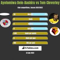 Ayotomiwa Dele-Bashiru vs Tom Cleverley h2h player stats