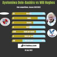 Ayotomiwa Dele-Bashiru vs Will Hughes h2h player stats