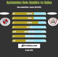 Ayotomiwa Dele-Bashiru vs Quina h2h player stats