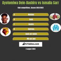 Ayotomiwa Dele-Bashiru vs Ismaila Sarr h2h player stats