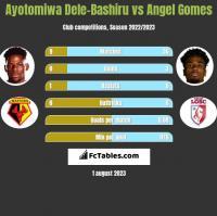 Ayotomiwa Dele-Bashiru vs Angel Gomes h2h player stats