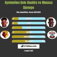 Ayotomiwa Dele-Bashiru vs Moussa Djenepo h2h player stats