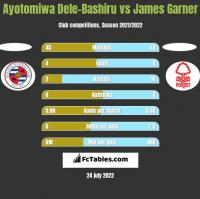 Ayotomiwa Dele-Bashiru vs James Garner h2h player stats