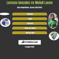 Lorenzo Gonzalez vs Mehdi Lacen h2h player stats