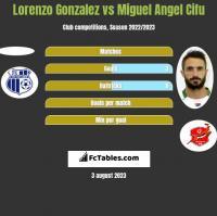 Lorenzo Gonzalez vs Miguel Angel Cifu h2h player stats
