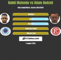 Rabbi Matondo vs Adam Bodzek h2h player stats