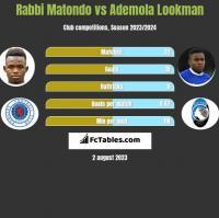 Rabbi Matondo vs Ademola Lookman h2h player stats