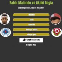 Rabbi Matondo vs Akaki Gogia h2h player stats