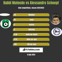 Rabbi Matondo vs Alessandro Schoepf h2h player stats