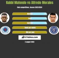 Rabbi Matondo vs Alfredo Morales h2h player stats