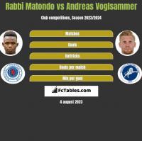 Rabbi Matondo vs Andreas Voglsammer h2h player stats