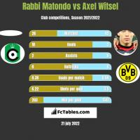 Rabbi Matondo vs Axel Witsel h2h player stats