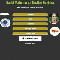 Rabbi Matondo vs Bastian Oczipka h2h player stats