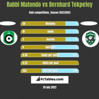 Rabbi Matondo vs Bernhard Tekpetey h2h player stats