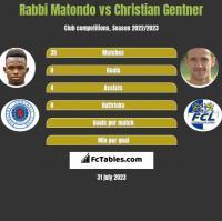Rabbi Matondo vs Christian Gentner h2h player stats