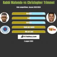 Rabbi Matondo vs Christopher Trimmel h2h player stats