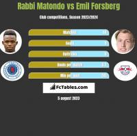 Rabbi Matondo vs Emil Forsberg h2h player stats