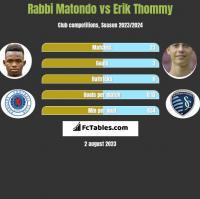 Rabbi Matondo vs Erik Thommy h2h player stats